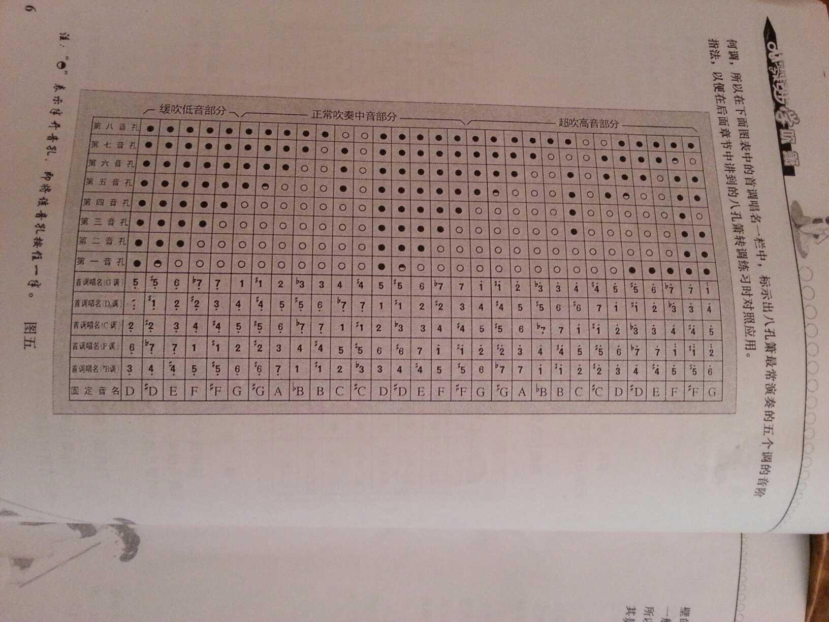 8孔箫f调的指法,怎么按 指法表看不懂,,,,, 请问1234567这几