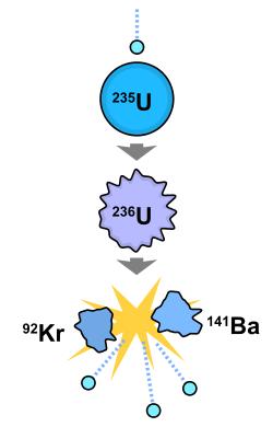 什么是核裂变原理是什么 核裂变中子的作用