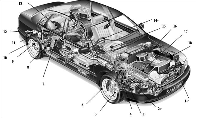 汽车结构示意图,下图标注的各个部分都是什么呢?按