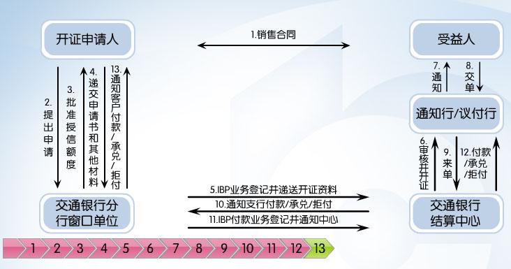 信用证流程图片
