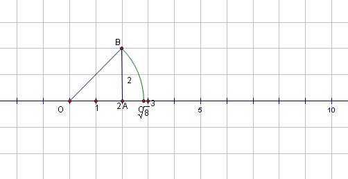 怎样做数轴的垂线