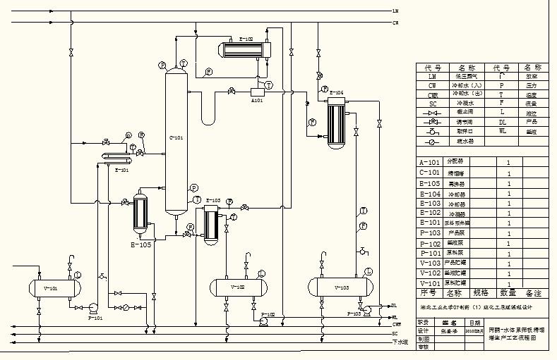 什么是分隔壁精馏塔?你知道它还能节能吗?图片
