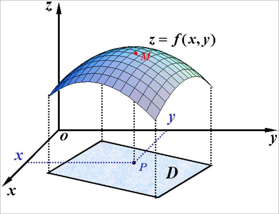 �yf�yl$yi��(�9/d�a�y�'�f�x�_设光滑曲面z=f(x,y)在xoy面上的投影为有界闭区域d,则