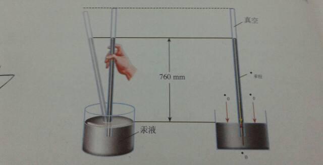 大气压升高,水银柱的压强也要变大,所以高度升高 评论图片