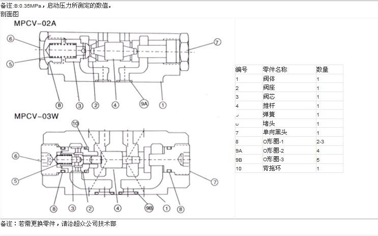 液控单向阀的简介图片