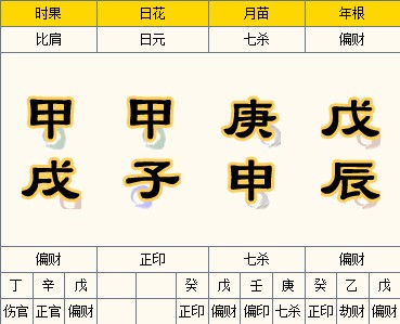 八字专旺格人性格特点,主要分五种