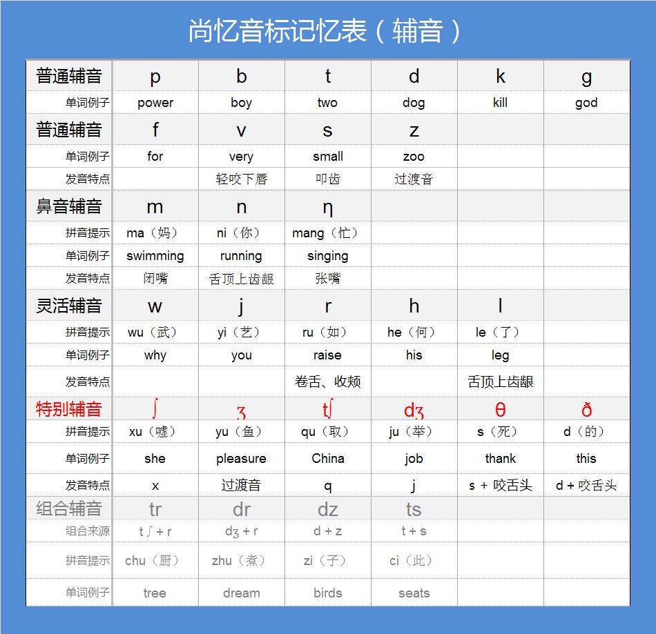 求英语48音标加中文的读法图片