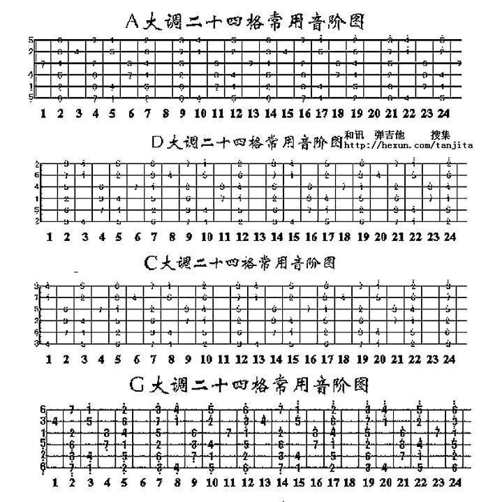 吉他1234567位置图解 吉他入门指法 吉他调音 吉他自学三月通图片