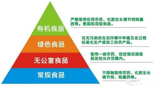 有机师傅,绿色食品,无公害食品的安全性排列表武清鲍食品糕点图片