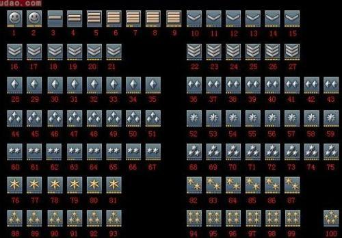 军衔等级肩章排列图片 军衔等级排名 七大军区司令员级别 中国军衔等图片