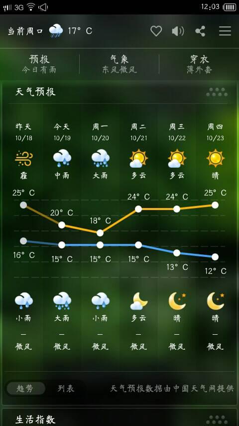 扶沟15天预报天气预报15天+