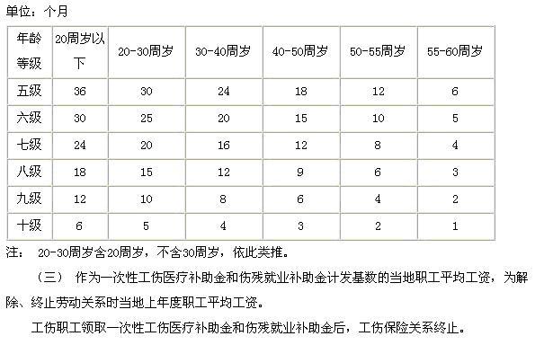 9级伤残赔偿_2012年江苏省工伤九级伤残赔付标准怎么计算