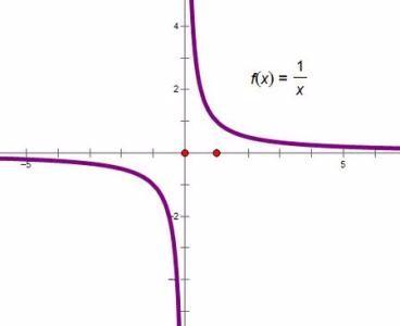 y=x-(1/x)的图像