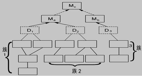 集成测试的主要过程