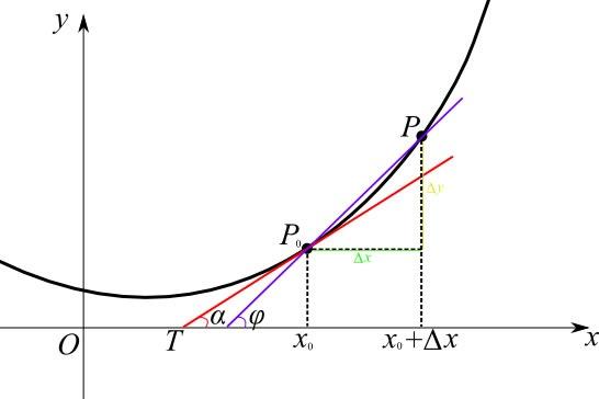 正弦函数的导数怎么求