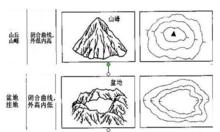 地形图怎么找洼地