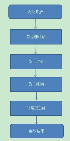 怎样制作会议流程图word文档图片
