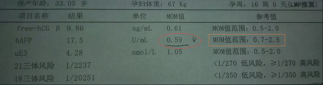 孕妇afp是什么意思_怀有先天愚型胎儿的孕妇,其血清afp水平为正常孕妇的70%,即平均mom值