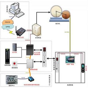 电梯控制系统