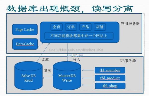 网站架构的硬架构图片