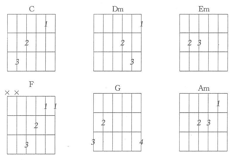 吉他各调常用和弦图片