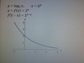 y=log2(1-x)图像