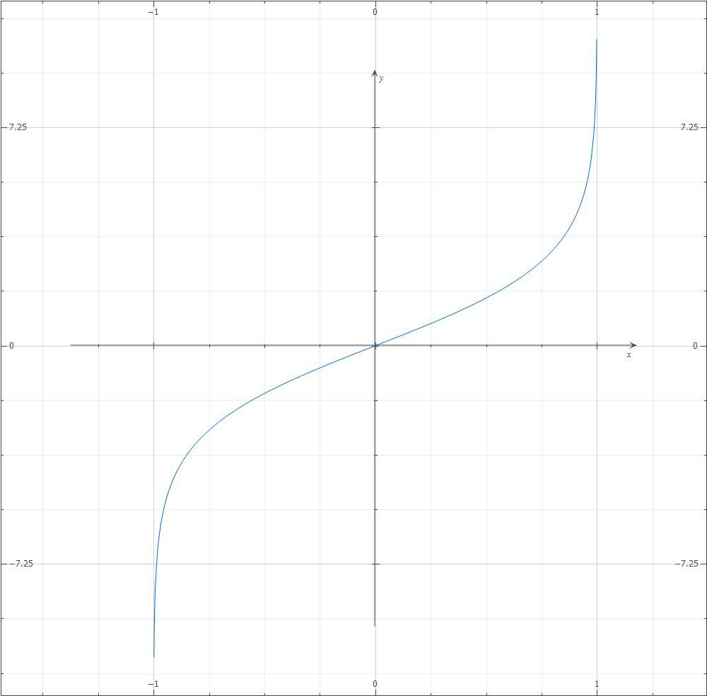y_函数y=log2 1 x/1-x的图像