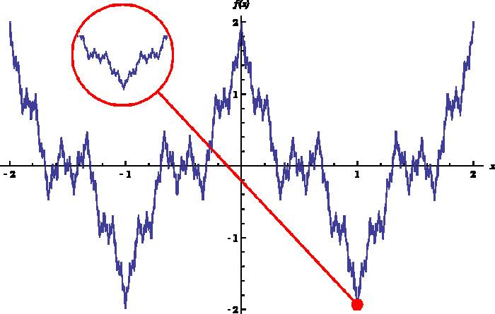 魏尔斯特拉斯函数证明
