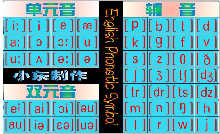 求助英语国际音标发音对照图片