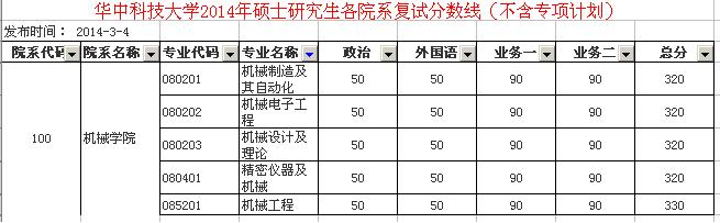 华中科技大学机械类专业在江苏历年研究生录取分数线图片图片