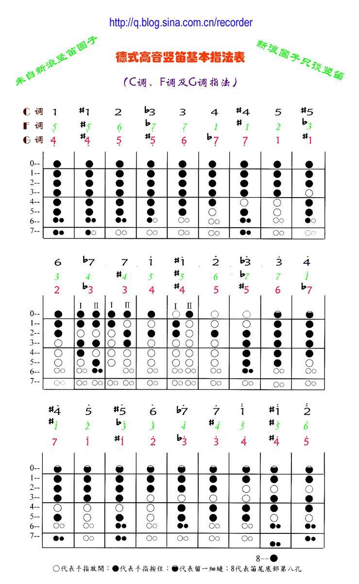 1204807158_孔竖笛简谱指法图分享_6孔竖笛简谱指法图图片下载