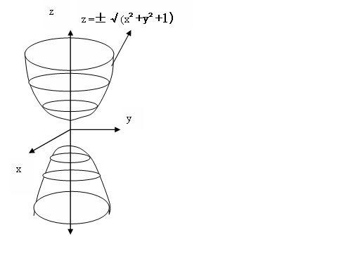 �zf��b-��#y.'z(�_z^2=x^2 y^2 1的图像怎么画?
