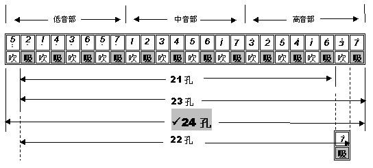 发一张图片你看一下就一目了然了,其实22孔的复音口琴吹奏一般的曲子图片