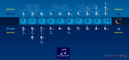 g调 布鲁斯口琴 的音阶分布图图片