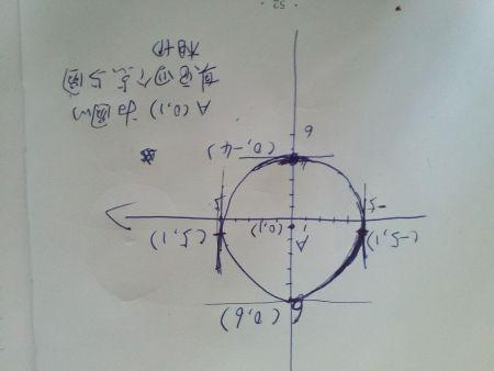 圆心在y轴上,半径长是5,且与直线y=6相切,求圆方程,画图片