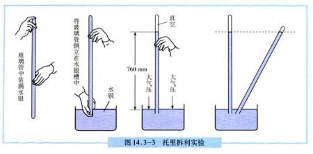 一个大气压相当于每平方米10吨的重量!图片