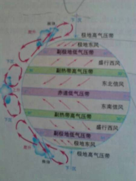 请问谁能帮我解释一下这个气压带和风带图,书本上解释图片