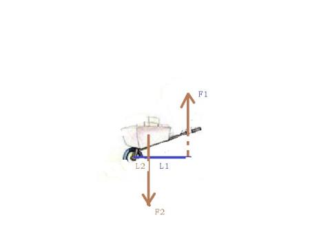 九年级杠杆的问题 手推车的动力臂和阻力臂]图片