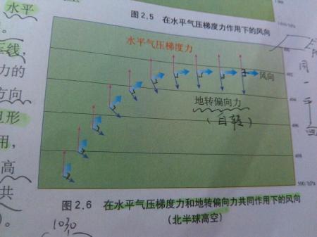 为什么水平气压梯度力方向向上,地转偏向力向下图片