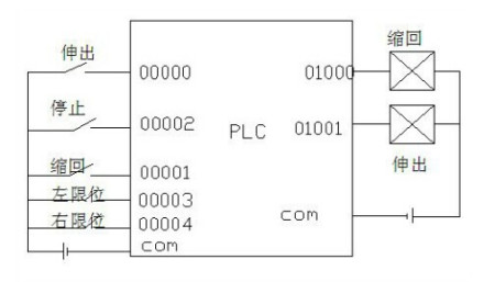如何用电路plc控制气缸的伸缩图片