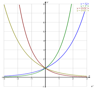 电�ze9e+�.+y�9l>ynZ�_幂函数:y=x^a  当a>0时,为增函数 当a<0时,为减