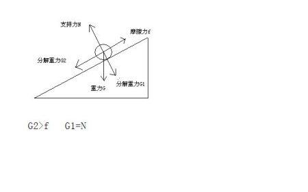 力_作图题:小车在粗糙斜坡上下滑,请在图中画出小车下滑过程中的受力示意