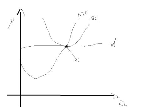 和微观经济学有关,但我主要问的是理解图的方法图片