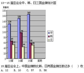 复式条形统计图,用两种( )来分别表示不同的类型图片