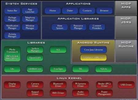 android系统的系统架构图片