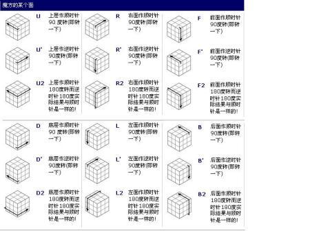 三阶魔方公式口诀图解图片大全 圣手三阶魔方图解公式 三阶魔方教程图片