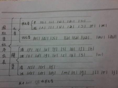 英语音标与字母图片