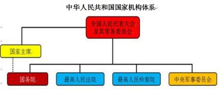 用《宪法》关于政权组织形式与国家机构形式的知识,列出我国国家机构图片