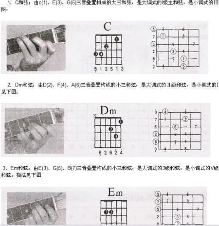 的和弦的名称及指法 我不要图 我要文字叙述 就是食指 中指 无名指 图片