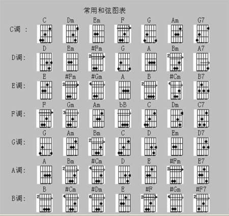 像这种吉他和弦都怎么弹,谱我根本看不懂啊图片
